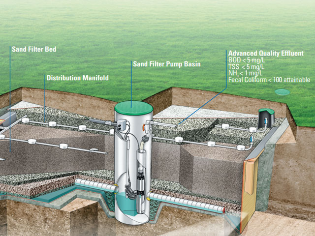 Sand filtered septic system in Vancouver WA and Portland OR